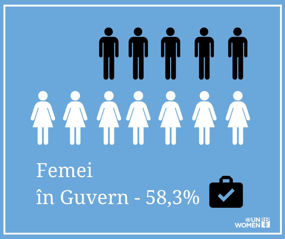 Исторический момент для Молдовы! В правительстве РМ больше женщин, чем мужчин
